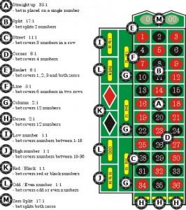Ρουλέτα: Οι κανόνες και τα είδη των στοιχημάτων